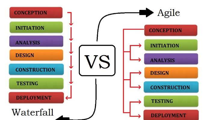 29 best agile scrum methodology images on pinterest for Waterfall development strategy
