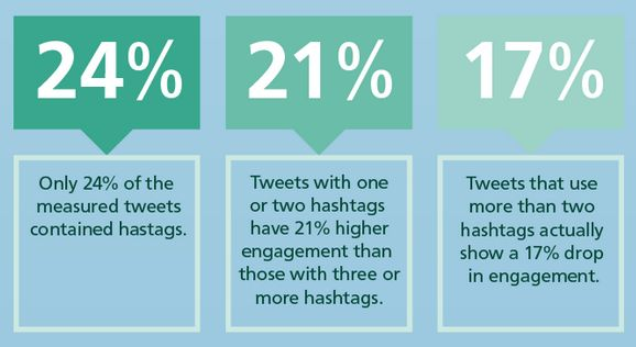 10 Twitter Stats that will help you reach more followers! twitter stats - hashtags - twitter statistics