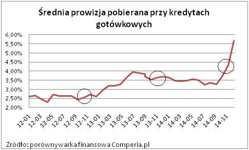 Średnia prowizja pobierana przy kredytach gotówkowych (2014 rok). Źródło: www.comperia.pl