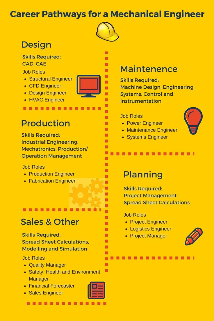 Architecture and Engineering Occupations