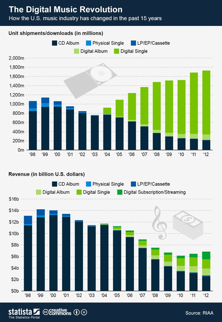 how the internet changed business Forty years of the internet:  it's interesting to compare how much has changed in computing and the internet since 1969 with,  remaking business,.