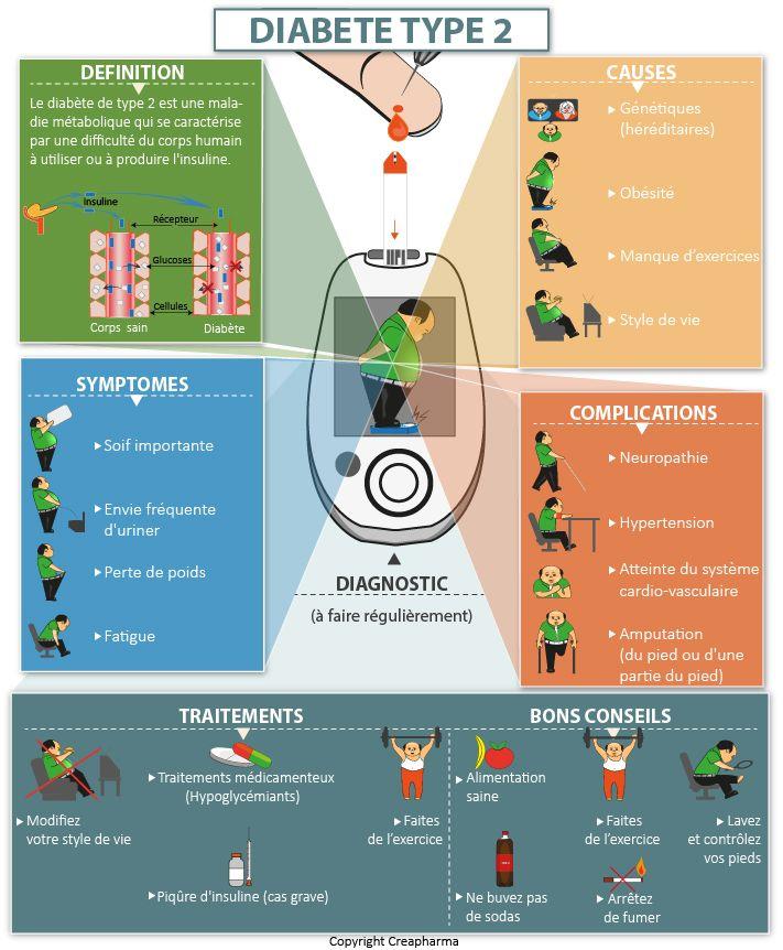 infographie diabète de type 2
