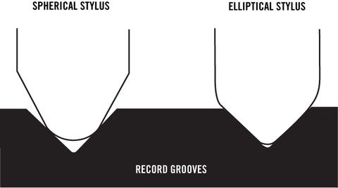 Guide To Audiophile / HiFi / Turntable Terminology — TurntableLab.com