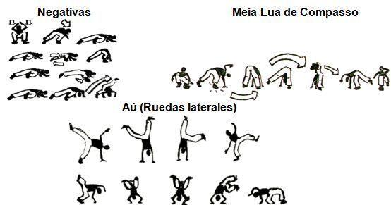 La capoeira en el contexto escolar: una propuesta educativa para secundaria:
