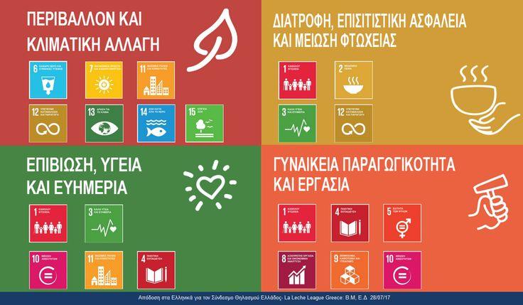 Συσχέτιση των 4 Θεματικών Ενοτήτων της #ΠΕΘ2017 / #WBW2017 με τον θηλασμό  Χωρίσαμε τους 17 Στόχους για Αειφόρο Ανάπτυξη (ΣΑΑ) σε τέσσερις Θεματικές Ενότητες που συνδέονται μεταξύ τους και με τον θηλασμό. Αυτές οι τέσσερις Ενότητες μας βοηθούν να καθορίσουμε το έργο μας σε σχέση με το περιεχόμενο των ΣΑΑ. Από φέτος και πέρα, θα μας βοηθήσουν και στο να βρούμε άλλους για να συνεργαστούμε.