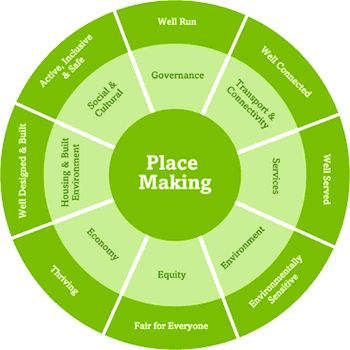 Sustainable Communities Place Making  Elgan Wheel