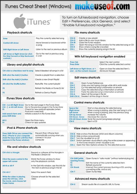 You may use keyboard shortcuts to quickly accomplish lots of actions in iTunes. While the shortcuts for most of the common commands available in the iTunes menus we thought it might be easier for you to get them on a printable single A4 sheet. This cheat sheet lists iTunes keyboard controls for Windows. It covers…