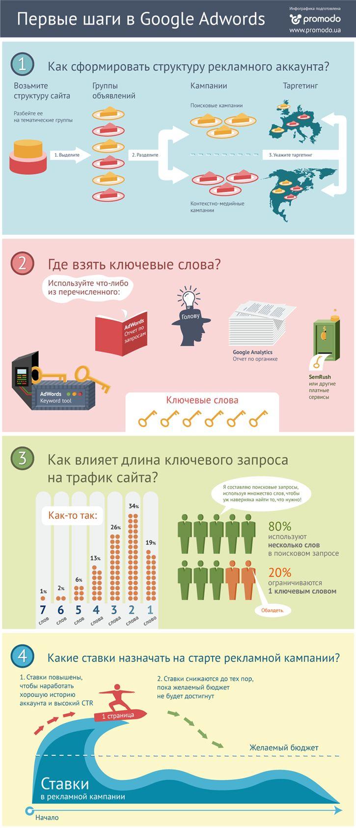 С чего начинать работу с Google AdWords (инфографика)