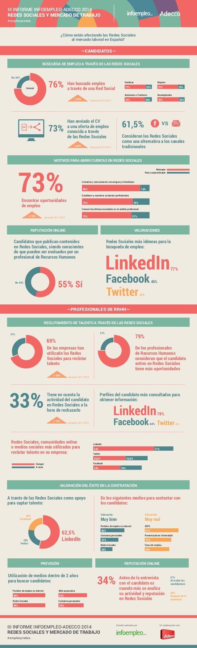 Infografía Informe Infoempleo Adecco Mercado de Trabajo y Redes Sociales