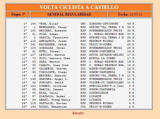 Clasificación de la Regularidad Vuelta a Castellón 2014