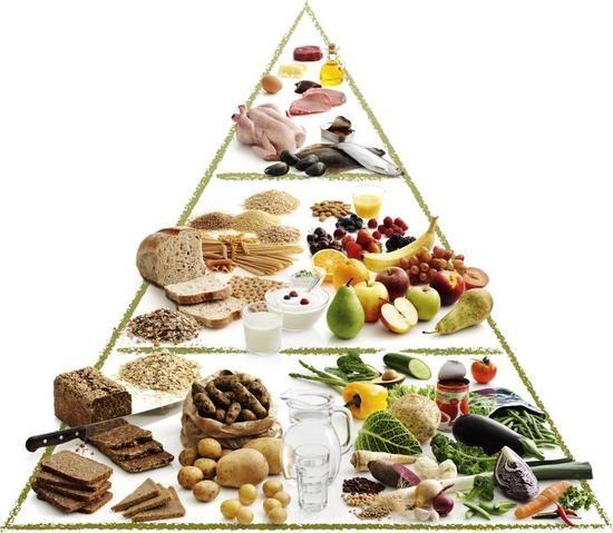 kostpyramide, pædagogisk redskab i ernæringsoplysningen. En kostpyramide eller madpyramide anskueliggør mængdeforholdene i en afbalanceret kost, således at basisfødevarer placeres i bunden og fødevarer, det anfales at spise mindre af, placeres i pyramidens top. Se også ernæring.