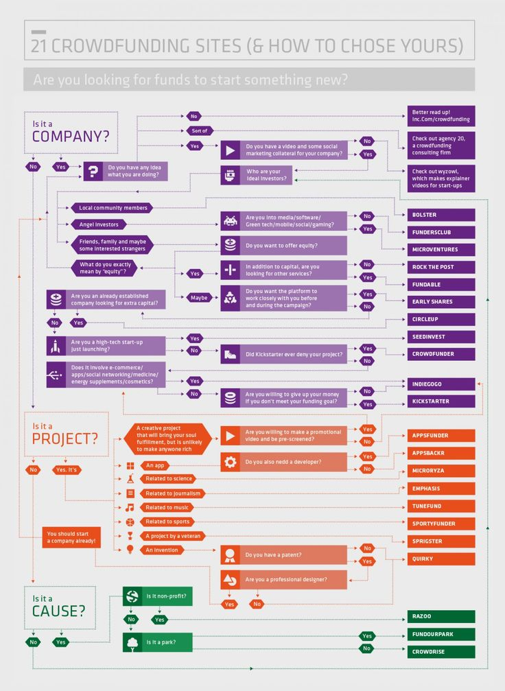 21 #Crowdfunding Sites