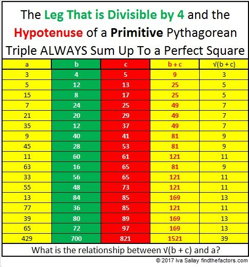 The most famous Pythagorean triple is 3-4-5. Perhaps you know that of the three numbers in EVERY Pythagorean triple at least one of them will be divisible by 3, at least one of themwill be divisib…