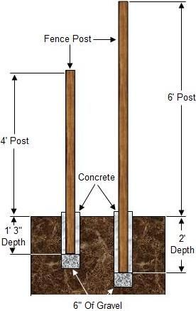 Fence post hole depth