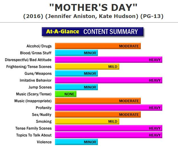 New Full Content Parental Review:  Mother's Day (http://www.screenit.com/movies/2016/mothers_day.html) Dramedy: Various people deal with relationships in their lives as Mother's Day approaches. #movies #families #parenting #MothersDay