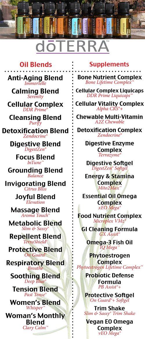 doterra essential oil blend and supplement cheat sheet