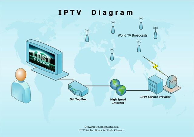 iptv-diagram-set-top-box