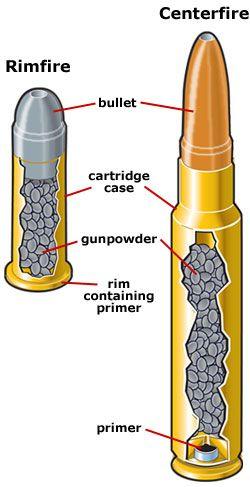 Centerfire and rimfire ammunition (South Carolina Hunter Safety Course)