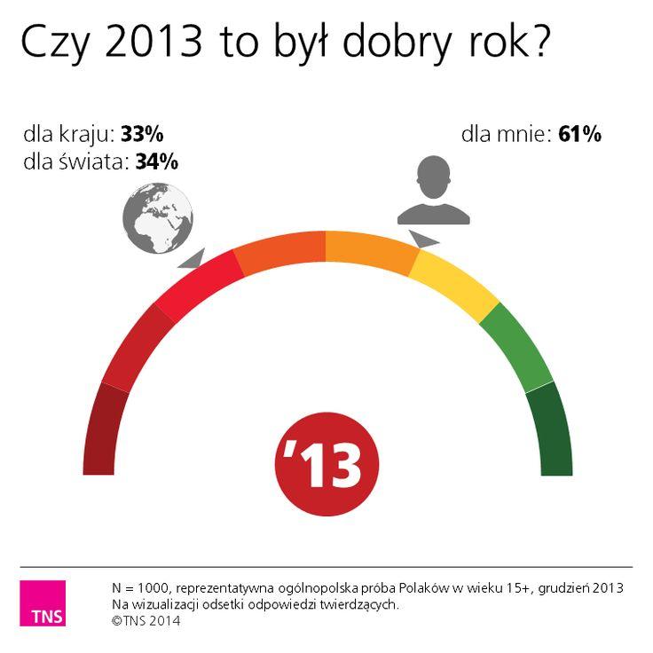 Czy 2013 to był dobry rok?