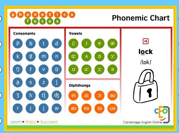 http://espemoreno.blogspot.com.es/2015/03/tabla-fonetica-juegos-y-actividades.html