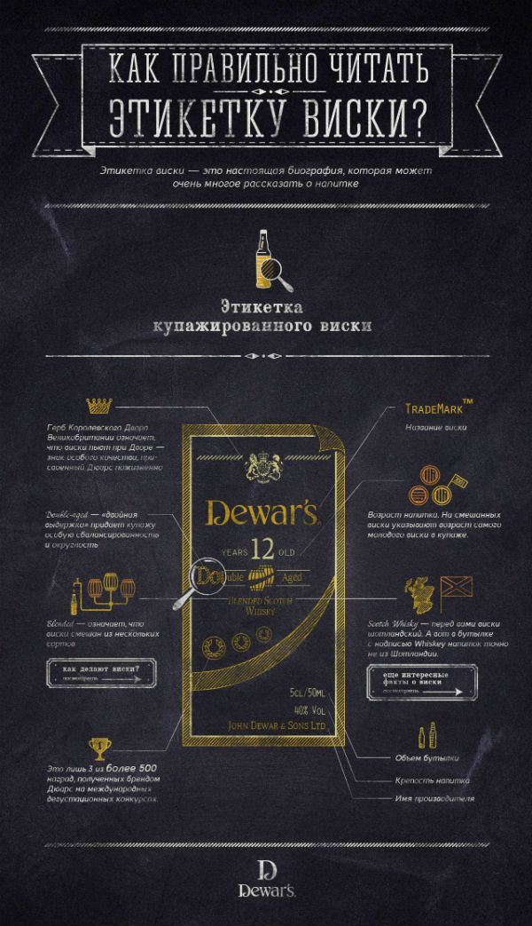 Infographicsmag - Инфографика о виски