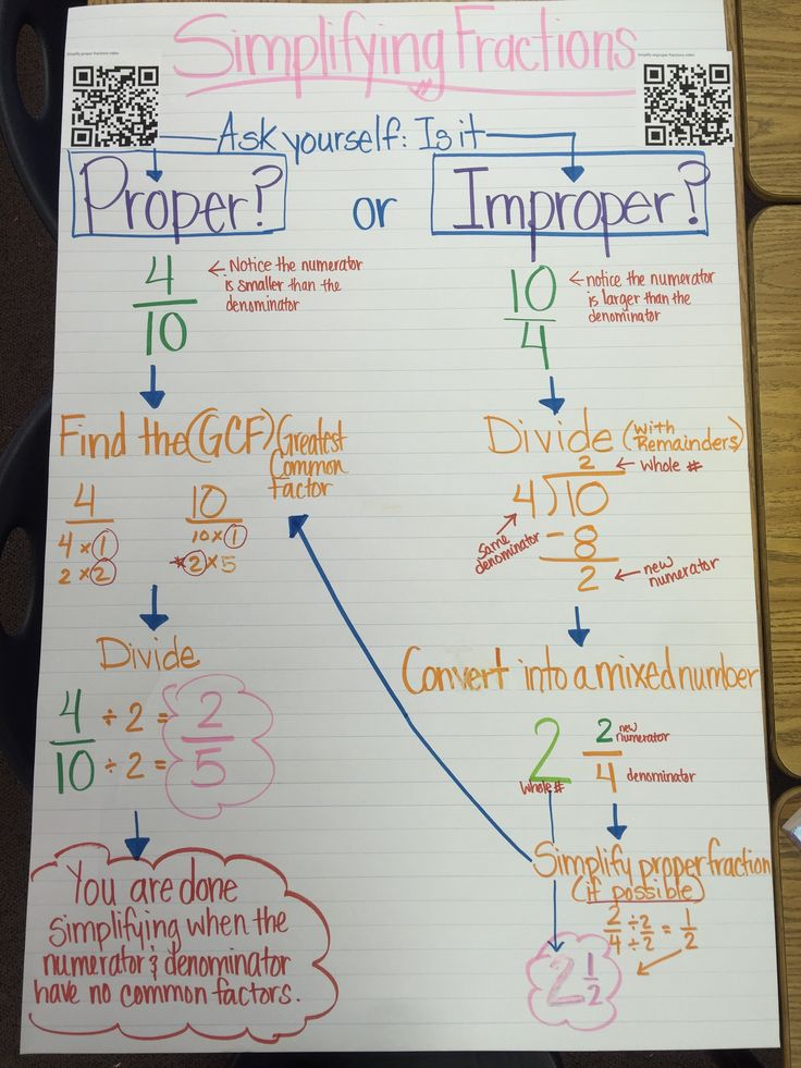 How to simplify fractions anchor chart. Perfect for 5th grade math!