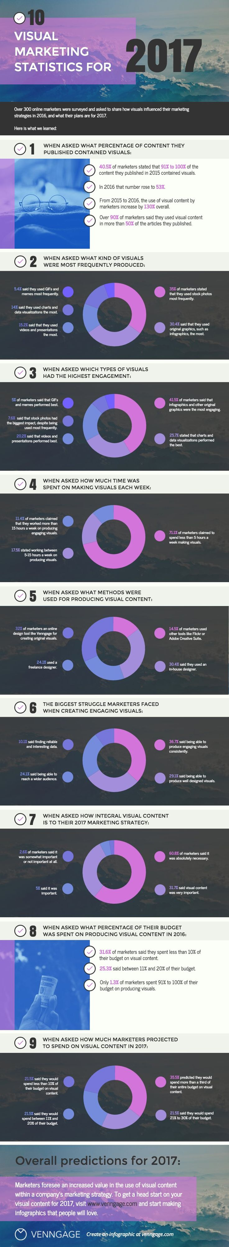 The use of visual content in marketing is growing. Half of all content created by digital marketers contains a visual element. Find out more visual marketing statistics in this handy infographic.