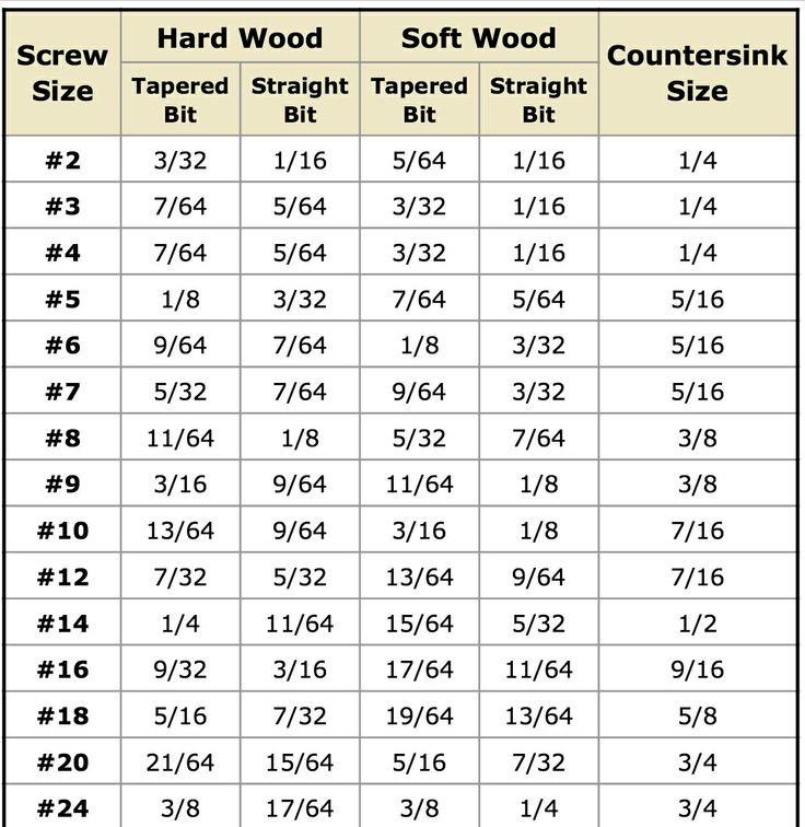 54 best 3rd board images on Pinterest Carpentry, Tools and - sample tap drill chart