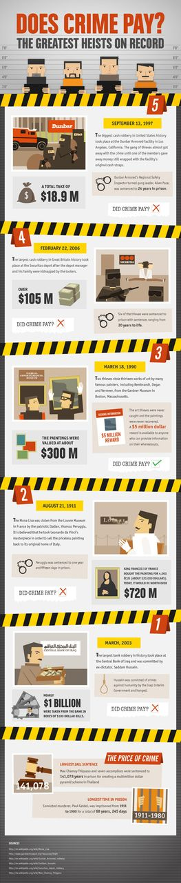 Does Crime Pay Infographic | Simple Ways We Earn Extra Cash ✿  ☻  ☂. ☂