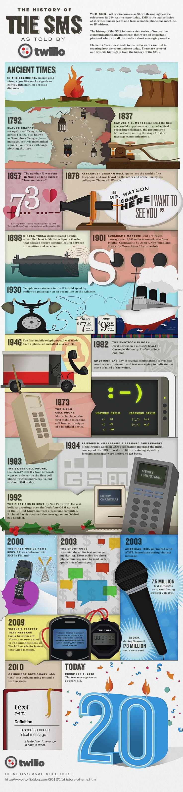 History of texting #sms