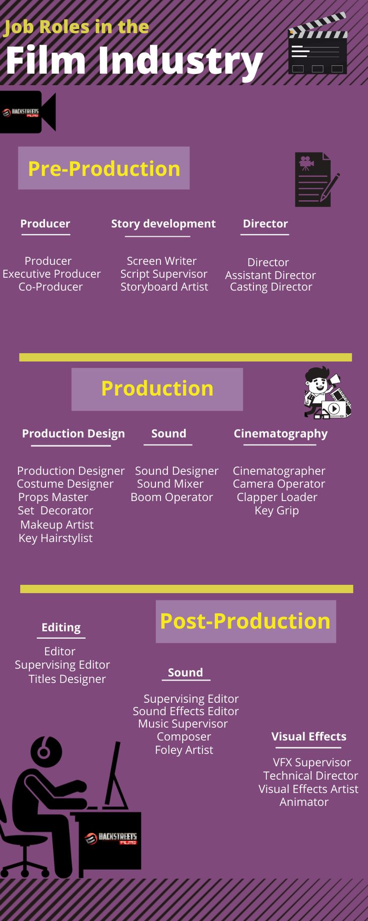 Film Making Screenwriting, New things to learn, Filmmaking