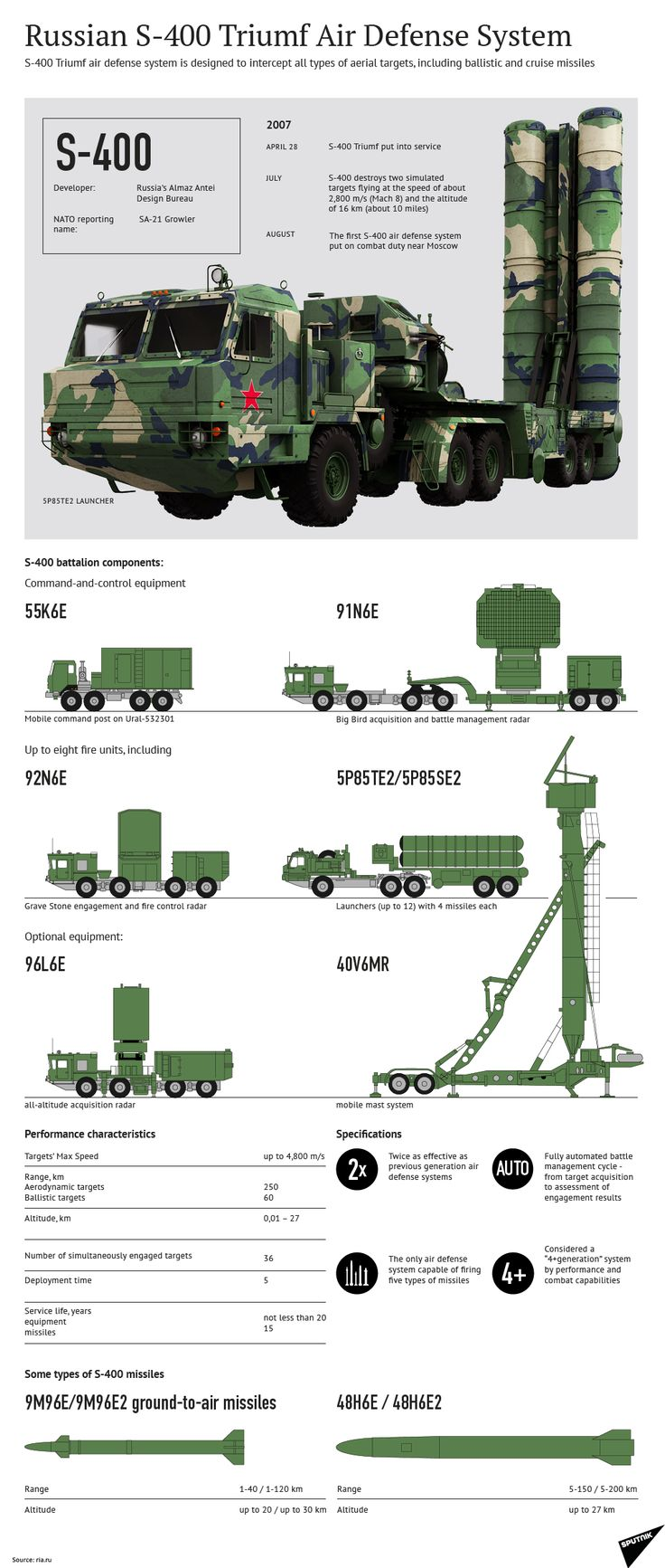 Russian S-400 Triumf Air Defense System