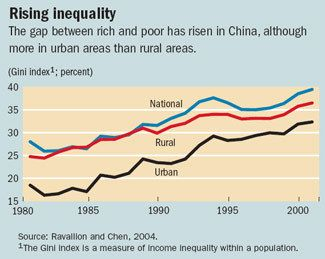 Although globalisation benefits China, the country's inequality is increasing. Better living standards does not exist to the poorer citizens in China.