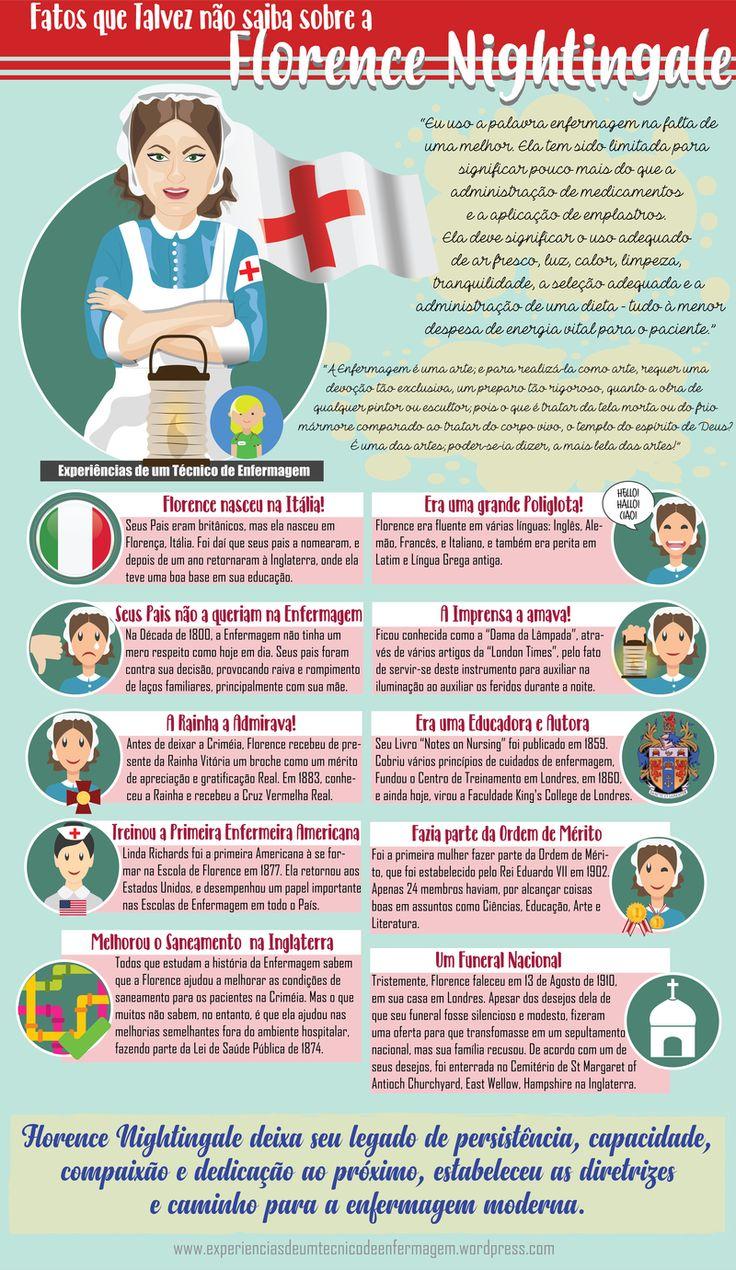 Fatos que talvez não saiba sobre a Florence Nightingale – Experiências de um técnico de enfermagem