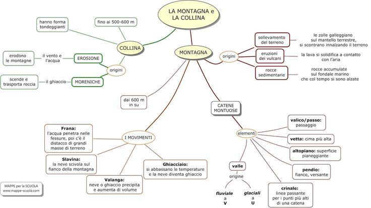 Mappa concettuale sulla COLLINA e sulla MONTAGNA    STAMPARE LA MAPPA: 1) Clicca sulla  mappa (in modo che si ingrandisca); 2) clicca col t...
