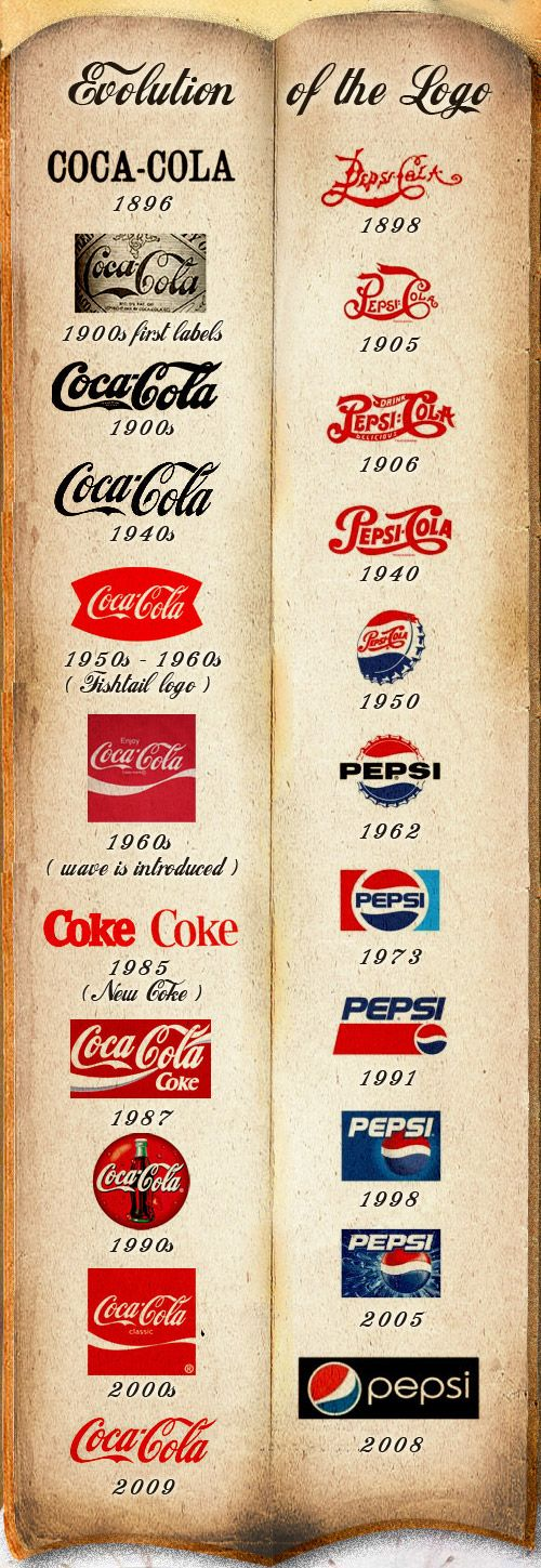 #Infographic #Infografia Logo evolution of Coke and Pepsi...