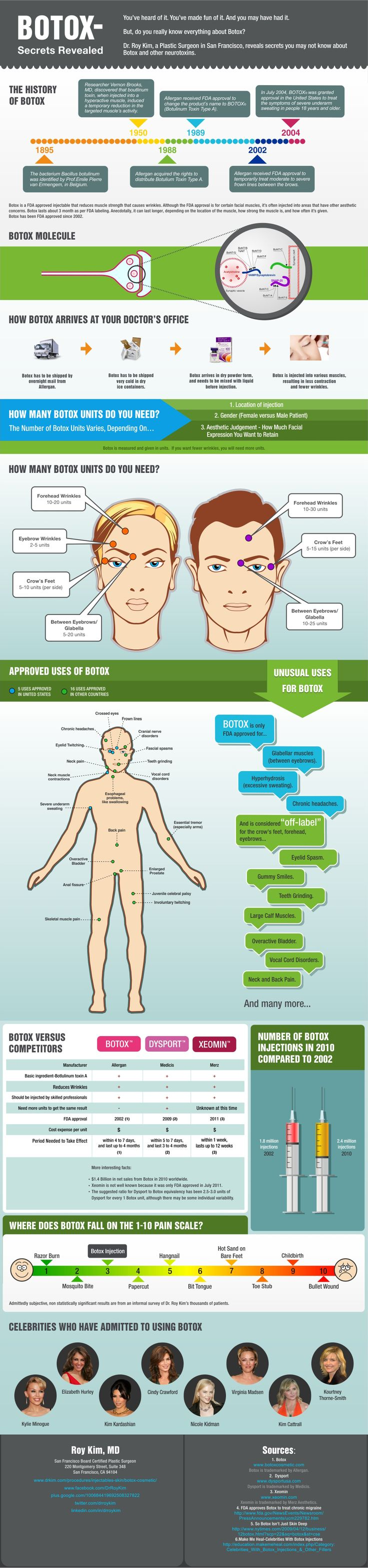 Botox infographic #botox#antiaging  www.creativeimagelasersolutions.com