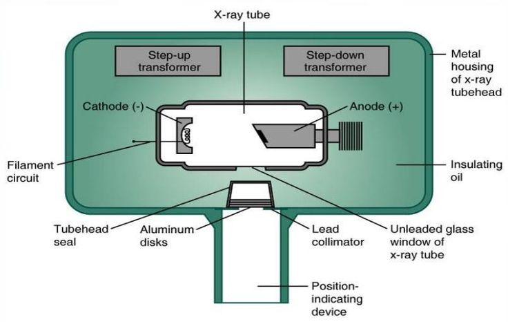 Image result for x-ray tube head
