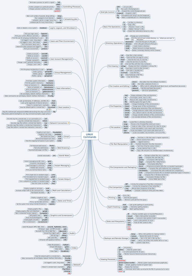 LINUX Commands - kPastor - XMind: The Most Professional Mind Mapping Software