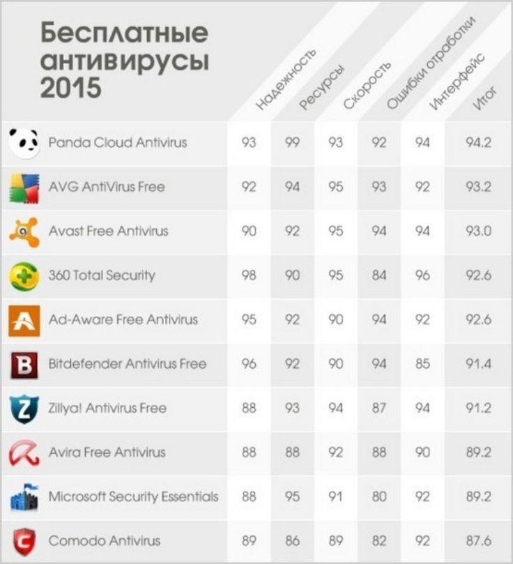 Рейтинг-бесплатных-антивирусов-2015.jpg (750×825)