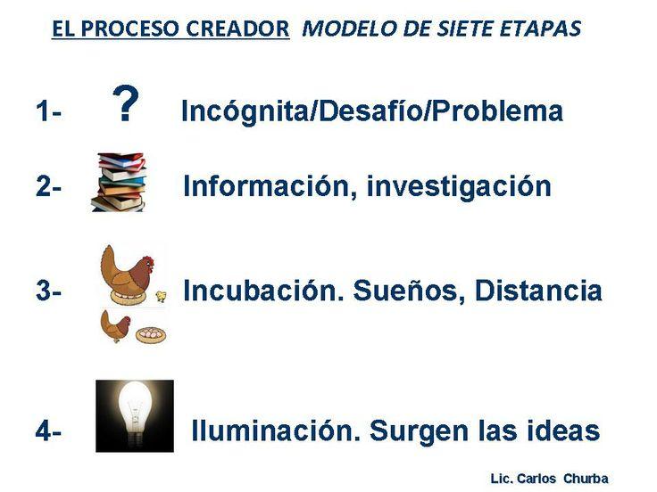Fases del Proceso Creador. Modelo de Carlos Churba- 1 de 2.