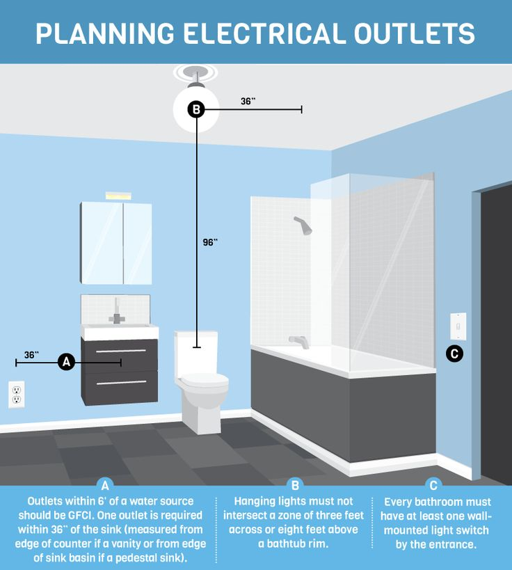 Planning Electrical Outlets - Bathroom Code