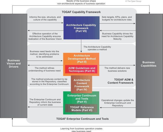 Structure of the TOGAF Document (TOGAF9.1.1.1)