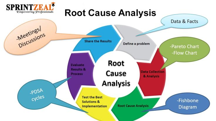 an analysis of the root causes of racism in the world Poverty is a complex social phenomenon and, according to sociologists, some of its causes include overspending, the fatalism of the poor, the desire of the poor to live on welfare rather than working in demeaning positions, the lack of access to education and the low minimum wage.
