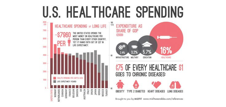 Image result for us healthcare spending