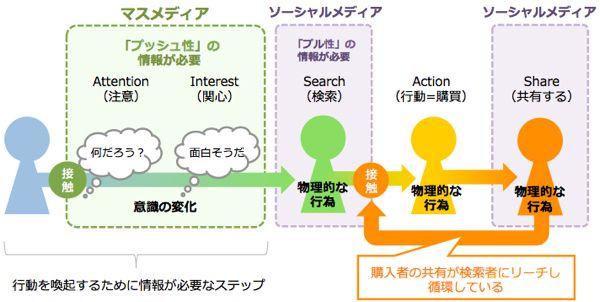 マスメディア+ソーシャルメディア 1.0時代