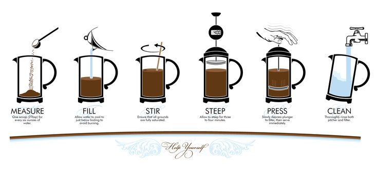 Best French Press Coffee Maker Cooks Illustrated : 17 Best images about Barista training on Pinterest Health, Perfect cup and Drinks