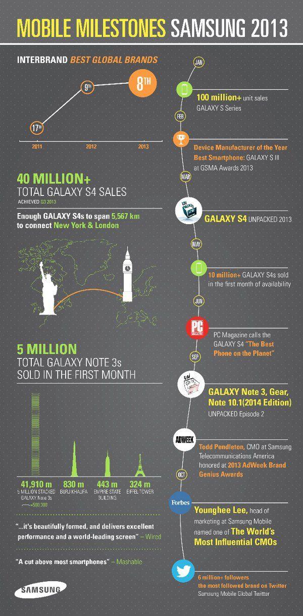 Samsung Mobile Milestones in 2013 (Infographic)