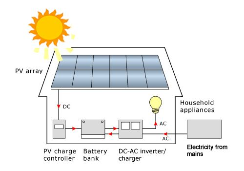 112 Best Solar Power Systems Images On Pinterest Solar