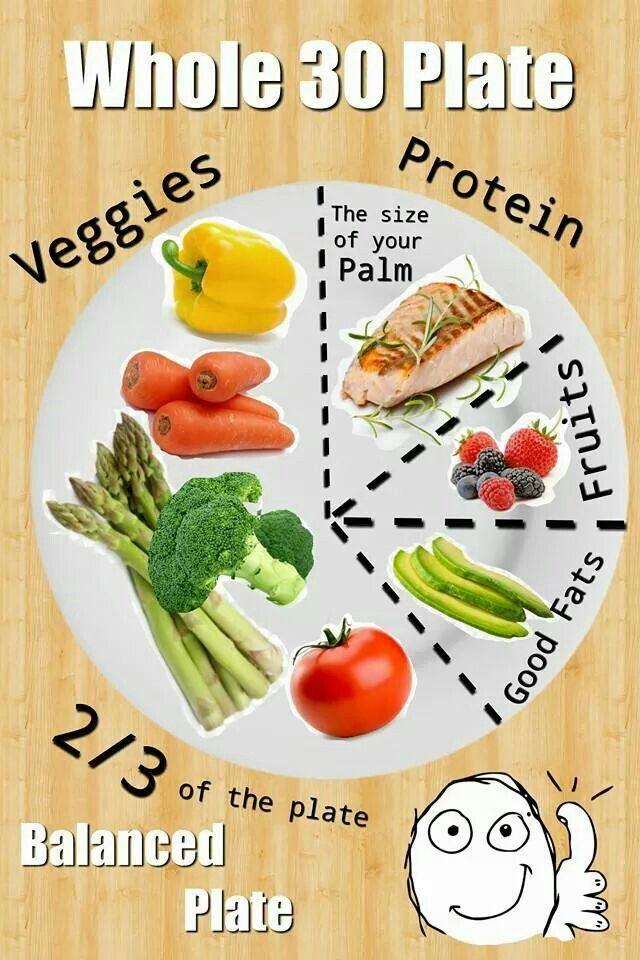 Whole 30 Balanced Plate Example!
